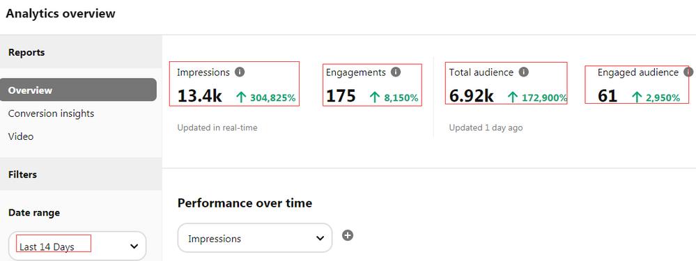 13.4K Impressions in 14 Days!