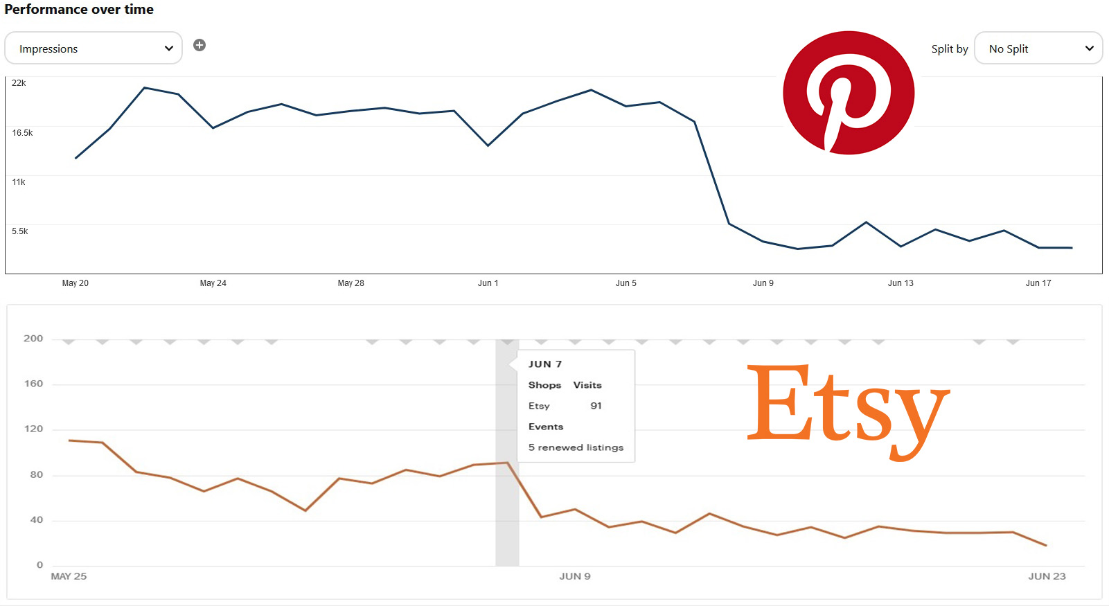 pinterest traffic drop and sales correlation.jpg